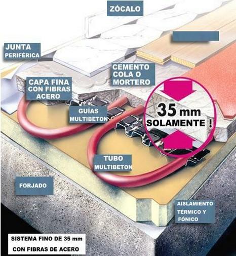 Suelo radiante fino 35 mm suelo radiante sistemas - Suelo radiante parquet ...