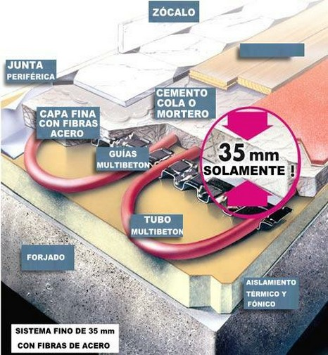 Suelo radiante fino 35 mm suelo radiante sistemas for Suelo radiante frio calor